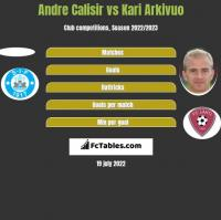 Andre Calisir vs Kari Arkivuo h2h player stats