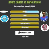 Andre Calisir vs Karlo Brucic h2h player stats