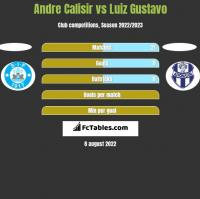 Andre Calisir vs Luiz Gustavo h2h player stats