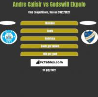 Andre Calisir vs Godswill Ekpolo h2h player stats