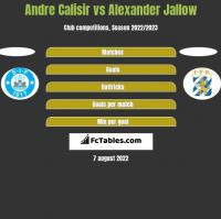 Andre Calisir vs Alexander Jallow h2h player stats