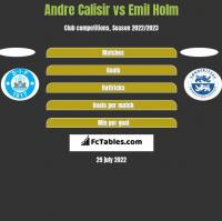 Andre Calisir vs Emil Holm h2h player stats