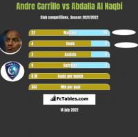 Andre Carrillo vs Abdalla Al Naqbi h2h player stats