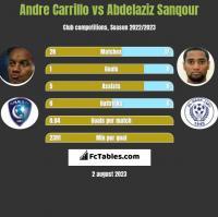 Andre Carrillo vs Abdelaziz Sanqour h2h player stats