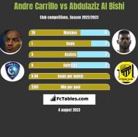 Andre Carrillo vs Abdulaziz Al Bishi h2h player stats