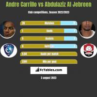 Andre Carrillo vs Abdulaziz Al Jebreen h2h player stats