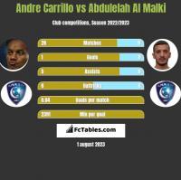 Andre Carrillo vs Abdulelah Al Malki h2h player stats