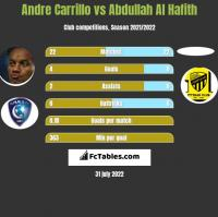 Andre Carrillo vs Abdullah Al Hafith h2h player stats