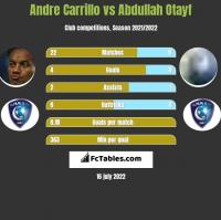 Andre Carrillo vs Abdullah Otayf h2h player stats
