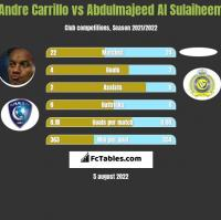 Andre Carrillo vs Abdulmajeed Al Sulaiheem h2h player stats