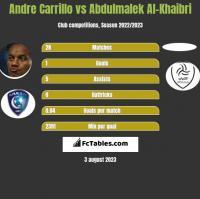 Andre Carrillo vs Abdulmalek Al-Khaibri h2h player stats