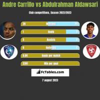 Andre Carrillo vs Abdulrahman Aldawsari h2h player stats