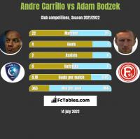 Andre Carrillo vs Adam Bodzek h2h player stats