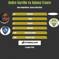 Andre Carrillo vs Adama Traore h2h player stats