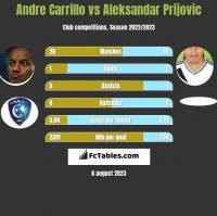 Andre Carrillo vs Aleksandar Prijovic h2h player stats