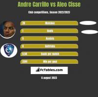 Andre Carrillo vs Aleo Cisse h2h player stats