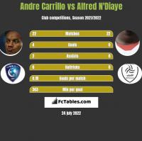 Andre Carrillo vs Alfred N'Diaye h2h player stats