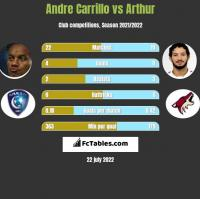 Andre Carrillo vs Arthur h2h player stats