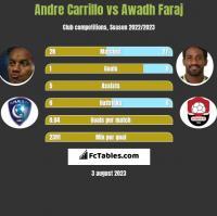 Andre Carrillo vs Awadh Faraj h2h player stats