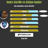 Andre Carrillo vs Azizjon Ganiev h2h player stats
