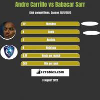Andre Carrillo vs Babacar Sarr h2h player stats