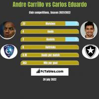 Andre Carrillo vs Carlos Eduardo h2h player stats