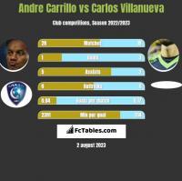 Andre Carrillo vs Carlos Villanueva h2h player stats