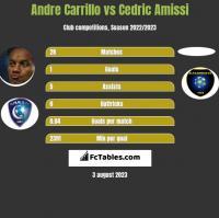 Andre Carrillo vs Cedric Amissi h2h player stats