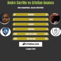Andre Carrillo vs Cristian Guanca h2h player stats
