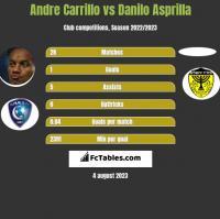 Andre Carrillo vs Danilo Asprilla h2h player stats