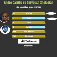 Andre Carrillo vs Daryoush Shojaeian h2h player stats