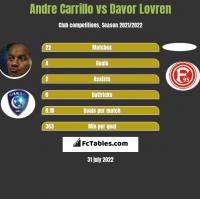 Andre Carrillo vs Davor Lovren h2h player stats