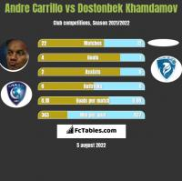 Andre Carrillo vs Dostonbek Khamdamov h2h player stats