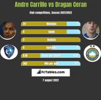 Andre Carrillo vs Dragan Ceran h2h player stats