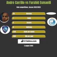 Andre Carrillo vs Farshid Esmaeili h2h player stats