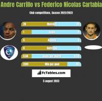 Andre Carrillo vs Federico Nicolas Cartabia h2h player stats
