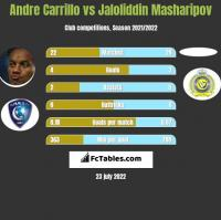 Andre Carrillo vs Jaloliddin Masharipov h2h player stats