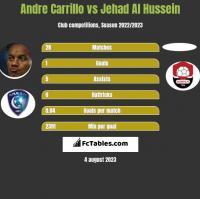 Andre Carrillo vs Jehad Al Hussein h2h player stats