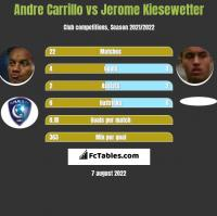 Andre Carrillo vs Jerome Kiesewetter h2h player stats