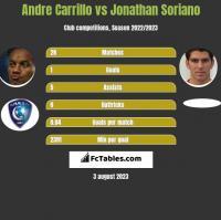Andre Carrillo vs Jonathan Soriano h2h player stats