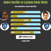 Andre Carrillo vs Luciano Vietto h2h player stats