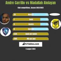 Andre Carrillo vs Madallah Alolayan h2h player stats
