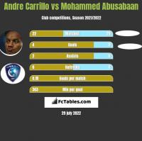 Andre Carrillo vs Mohammed Abusabaan h2h player stats