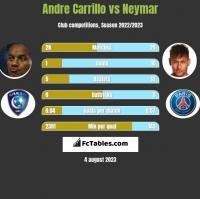 Andre Carrillo vs Neymar h2h player stats