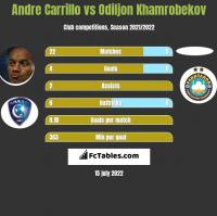 Andre Carrillo vs Odiljon Khamrobekov h2h player stats