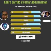 Andre Carrillo vs Omar Abdulrahman h2h player stats