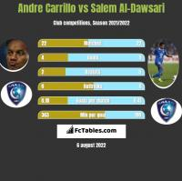 Andre Carrillo vs Salem Al-Dawsari h2h player stats
