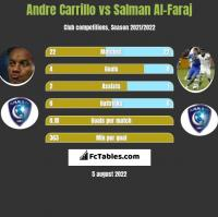 Andre Carrillo vs Salman Al-Faraj h2h player stats