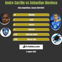 Andre Carrillo vs Sebastian Giovinco h2h player stats