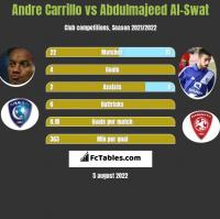 Andre Carrillo vs Abdulmajeed Al-Swat h2h player stats